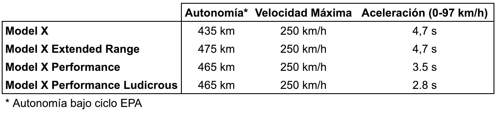 Tesla Model X datos técnicos en km