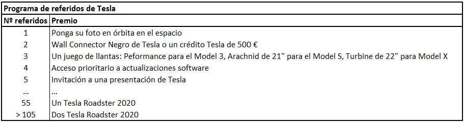 Premios actuales del programa de referidos. Fuente: Tesla.com