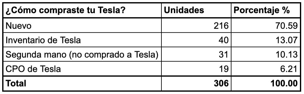 Encuesta Propietarios Club Tesla España 2019. ¿Cómo compraste tu Tesla?