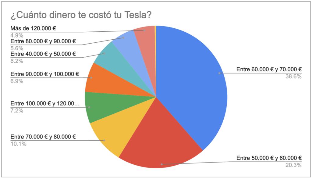 ¿Cuánto te costó tu Tesla?