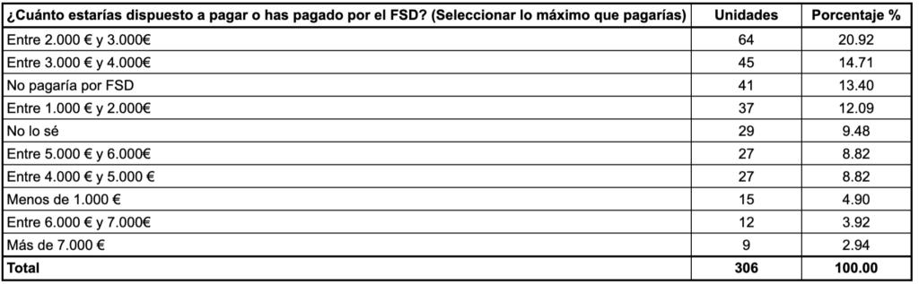 ¿Cuánto estarías dispuesto a pagar o has pagado por FSD? (Selecciona el máximo que pagarías)