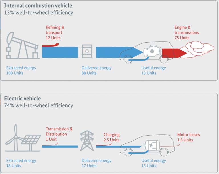 Eficiencia del pozo a la rueda del vehículo térmico vs. eléctrico