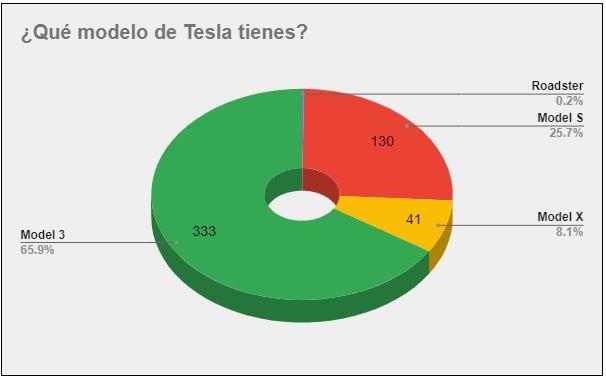 ¿Qué modelo de Tesla tienes?