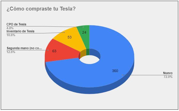 ¿Cómo compraste tu Tesla?