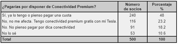 ¿Pagarías por disponer de conectividad premium?
