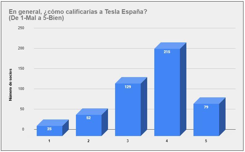 En general: ¿Cómo calificarías a Tesla España?