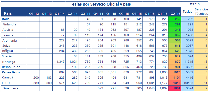 teslas_por_service_center_pais