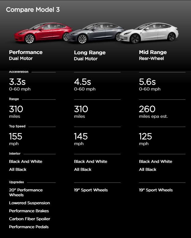 Comparativa Tesla Model 3 Performance, Long Range y Mid Range. Fuente: Tesla.